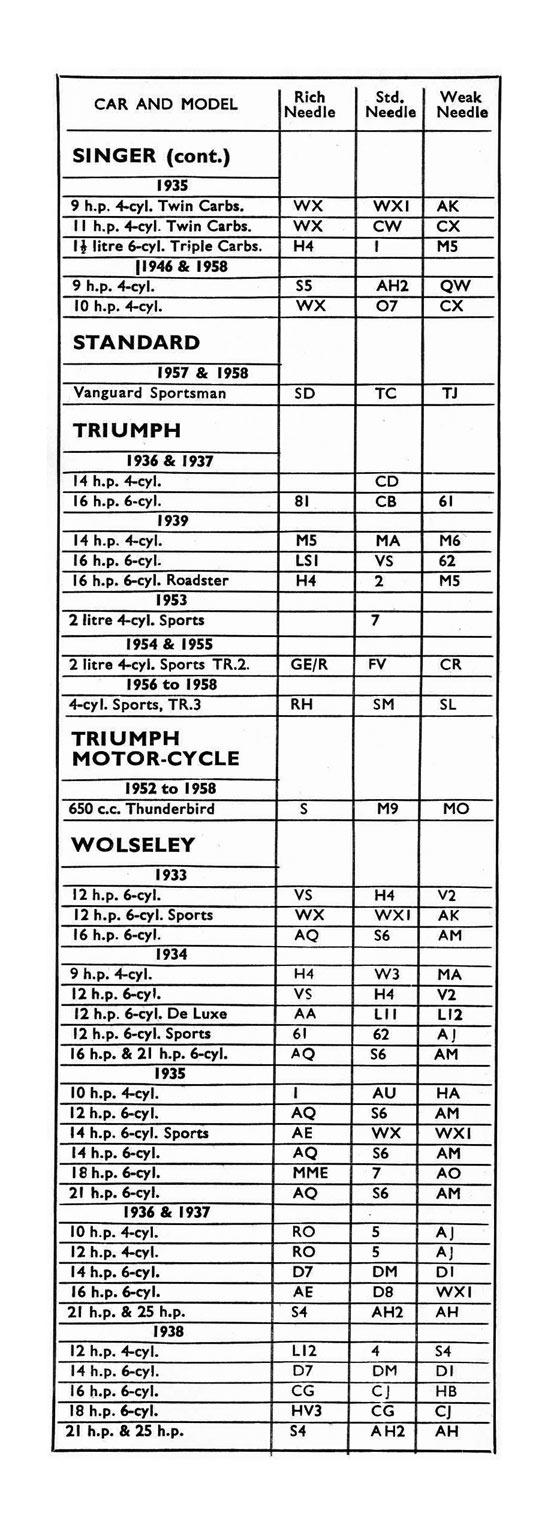 Jet Needle Recommendations 1933 - 1957 - SU Carburetters