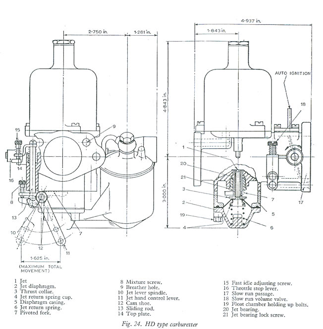The S U  Carburetter - SU Carburetters