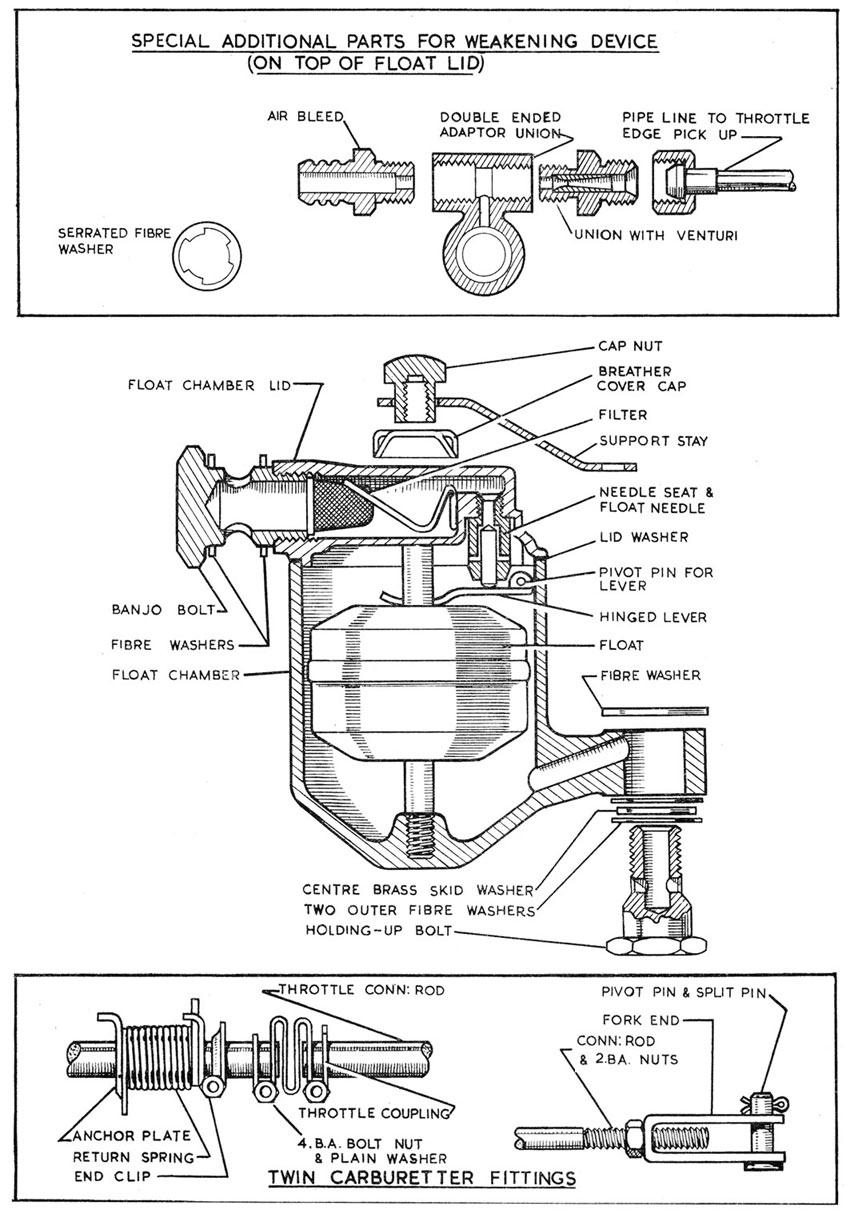 tech_su_05b explanatory diagram of a typical h type carburetter su carburetters