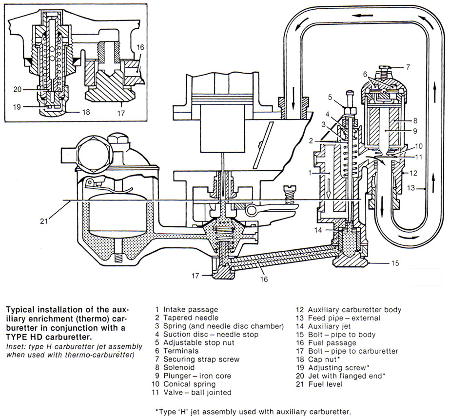 auxiliary enrichment  thermo  carburetter